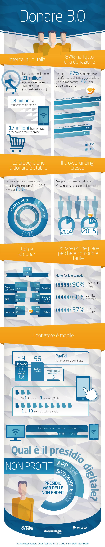 InfograficaDonare3.0_2016